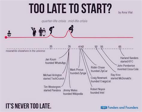people prove     late  start
