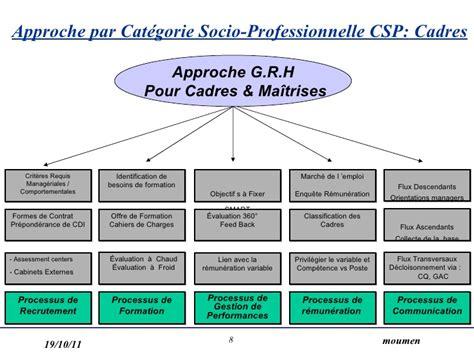offre emploi cadre de sante recherche emploi cadre de sante 28 images recrutement cadre 2016 ecole sup 233 rieure