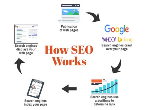 Seo Works by Seo For Nonprofits A Beginners Guide To Digital Marketing