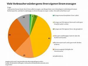 Energie Selbst Erzeugen : sechs prozent der deutschen produzieren und nutzen ~ Lizthompson.info Haus und Dekorationen