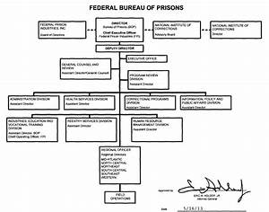 Doj Org Chart Organization Mission And Functions Manual Federal Bureau