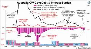 Australia's government debt and its 'lazy balance sheet ...