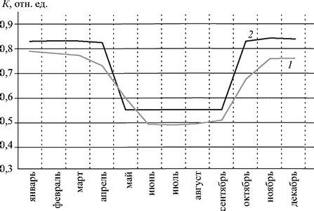 Коэффициент использования топлива это. что такое коэффициент использования топлива?