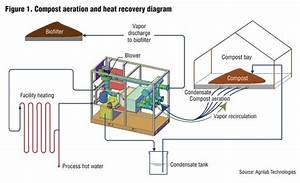 Heat Recovery  Food Production At Boston Composting
