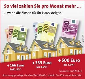 Zinsen Pro Monat Berechnen : so wirkt sich die zinswende f r hausk ufer aus preise ~ Themetempest.com Abrechnung