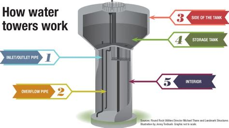 how water towers work community impact newspaper