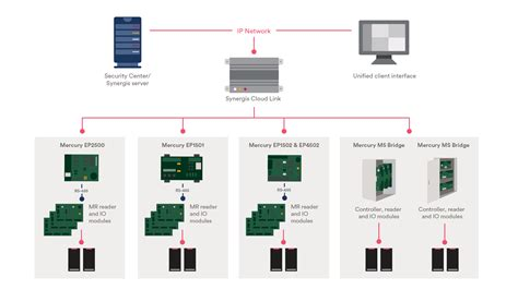 mercury security hardware genetec