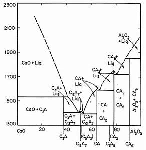 Phase Diagram Of Cao