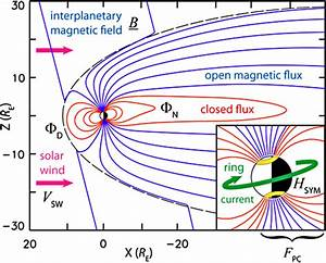 A Schematic Diagram Of The Magnetosphere Illustrating The