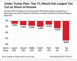 Wisconsin Budget: Trump Tax Cut Massive Gift to Wealthy ...