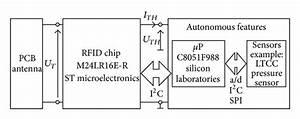 Block Diagram Of The Elaborated Transponder