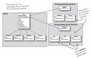Java - Duck Example Strategy Pattern