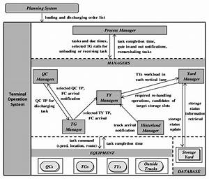 System Architecture Of Terminal Operating System