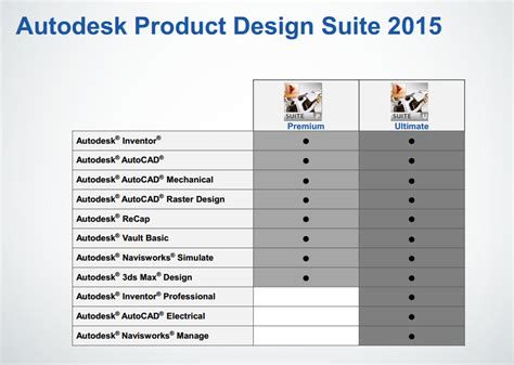 autodesk product design suite product design suite ultimate 2015 availability page 2