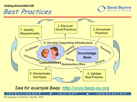 best practices template best practices in knowledge management