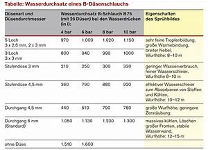 Durchflussmenge Schlauch Berechnen : effektiv im einsatz der d senschlauch feuerwehr retten ~ Themetempest.com Abrechnung