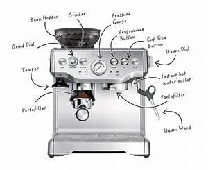 Caring For And Using Your Coffee Machine