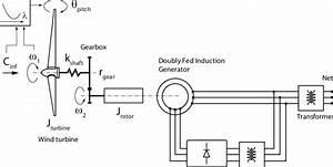 Doubly Fed Induction Generator Diagram