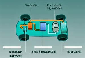 Fonctionnement Pile à Combustible : moteurs de demain le principe de la voiture hydrog ne ~ Medecine-chirurgie-esthetiques.com Avis de Voitures
