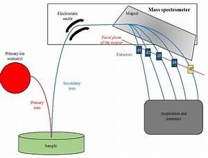 Mass Spectrometer  How Do We Weigh An Atom