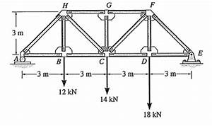solved consider the following ideal truss structure a d With reactions the free body diagram of the truss as a unified structure is