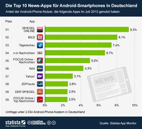 Infografik Die Top 10 Newsapps Für Androidsmartphones