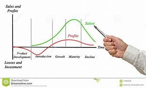 Sales And Profits During The Product Life Cycle Diagram