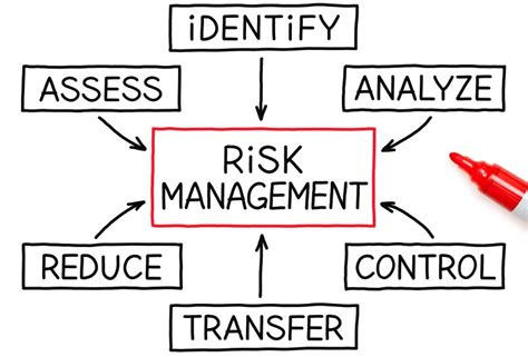 Where Was Enterprise Risk Management?  Expert Commentary  Irmicom. Landscaping Estimating Software. Foreclosure Attorneys In Maryland. Offering Services Letter Sample. Cloud Networking Solutions Hcg Injections Men. Mortgage Loan Origination Process. Windows 7 Virtual Machine Software. Custom Training Programs Mazda 3 Velocity Red. Bachelor Degree Human Services