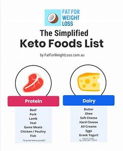 The Complete Beginners Guide To The Keto Diet In Australia