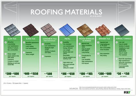 Roofing & Gazebos « Aa Designs