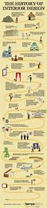 The history of interior design visually for Interior decor history