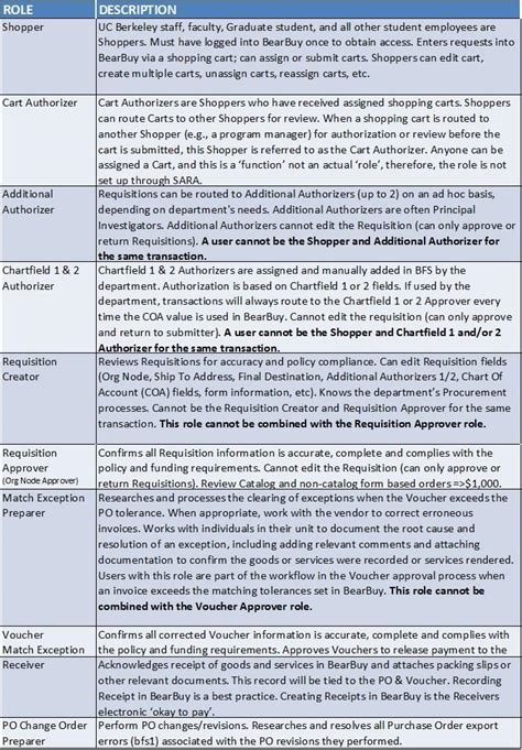 supply chain management description of supplier