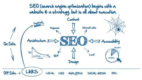 seo search engine optimization techniques search engine optimization techniques freelance website