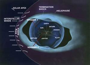 What is Heliopause – A Theory That Heliosphere Has a Boundary