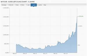 Wettquoten Berechnen : bitcoin chart wett ~ Themetempest.com Abrechnung