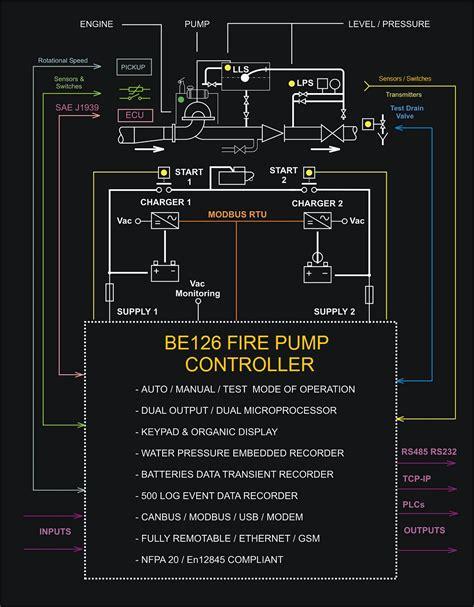 diesel engine fire pump controller backup generator  home