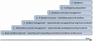 Resilience as a business continuity mindset