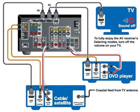 Diagram For Hooking Up A Samsung Surround Sound To A Dish Network Receiver by Rca Surround Sound System Hookup Rca Surround Sound Systems