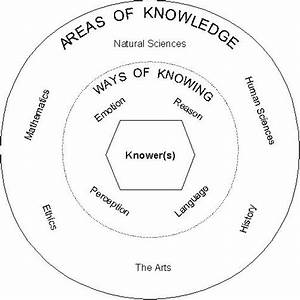 Bths Theory Of Knowledge    33  Midterm Project