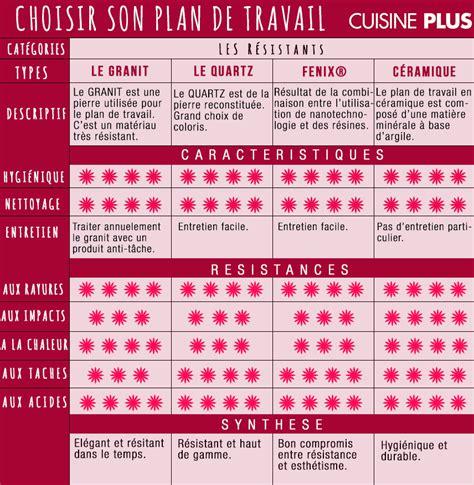 plan de travail cuisine plus bien choisir plan de travail cuisine palzon com