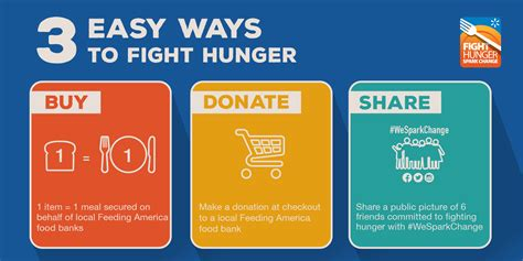 Fight Hunger Spark Change Simple Ways To Help People In