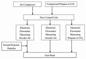 Near Point Chart Coatings Free Full Text A Study Of A Powder Coating