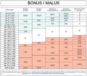 Bonus Malus Tableau : bonus malus et assurance auto les r gles et coefficients ~ Maxctalentgroup.com Avis de Voitures