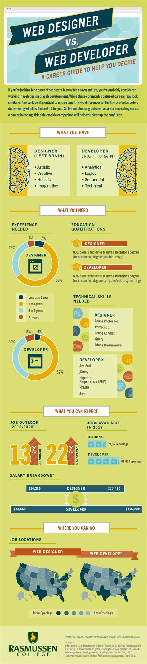 website design help web designer vs web developer a career guide to help you