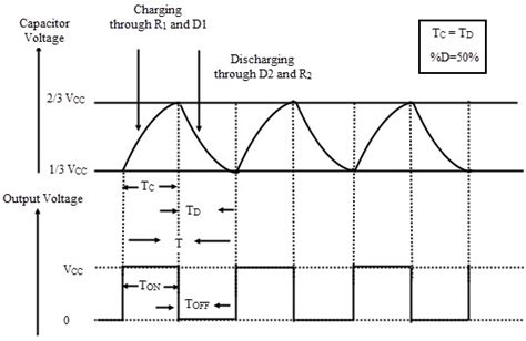 Astable Multivibrator Using Timer