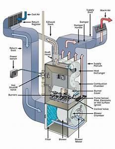 36 New Trane Furnace  New Trane High Efficiency Furnance Replacement In Sudbury Ma Jw Heating