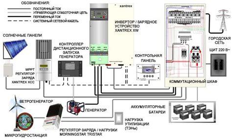 Гибридный инвертор для солнечных батарей выбор и принципы устройства точка j