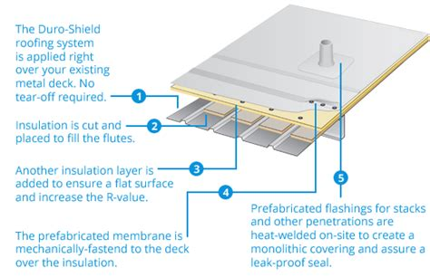 Slagle Roofing & Construction, Inc Rolled Metal Roofing 12 Inch Roof Vent Cap Iron Price Does A Cost More Than Shingles Heat Cables R And Under Deck Red Inn Hoffman Estates