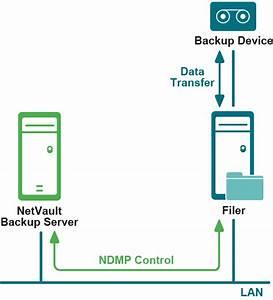 Netvault Backup Plug-in For Ndmp 11 1
