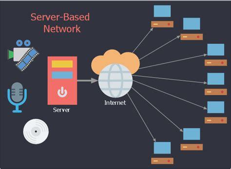 uml communication diagram client server access server
